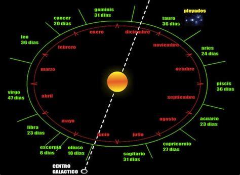 Constelaciones | portalastronomico.com