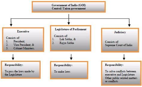Constitutional Framework Of India   Government, Public ...
