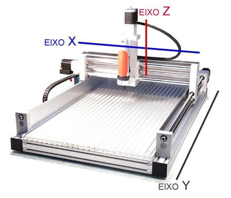 Construção CNC - Controladora, Motores e Software