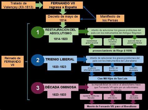 CONSULTA: Esquemas de Historia de 2º de Bachillerato ...