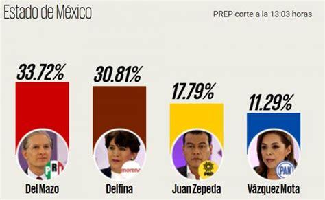 Consulta resultados de las elecciones 2017