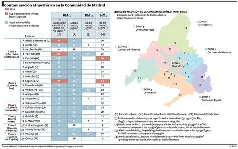 Contaminación atmosférica en la Comunidad de Madrid ...