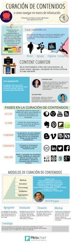 Content Curation en una infografía on Pinterest ...