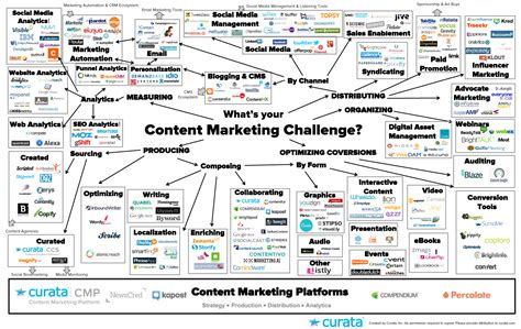 Content Marketing Tools   The Ultimate List for Beginners ...