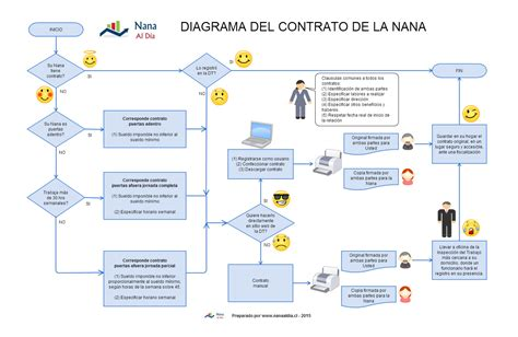 contrato de trabajo | Nana al dia