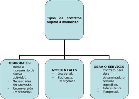 contrato de trabajo y tipos de contratos de trabajo portal ...
