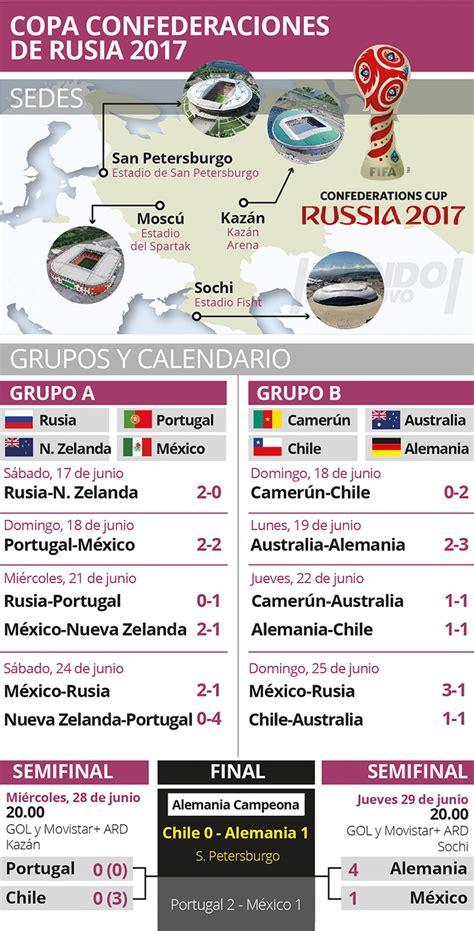 Copa Confederaciones 2017: Horarios, equipos y dónde ver ...