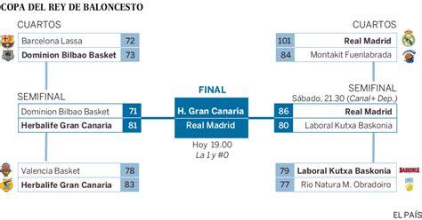 Copa del Rey de Baloncesto 2016: Horarios y partidos ...