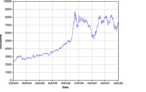 Copper Price Graph — 4 Years