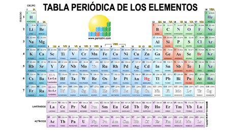 Copy Buscar Tabla Periodica De Los Elementos Quimicos ...