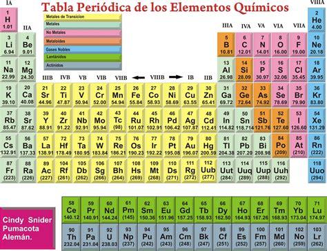 CORELDRAW: tabla periodica