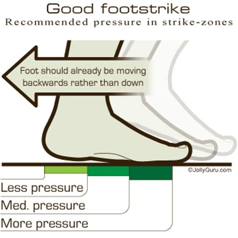 Correct and proper Running technique Foot strike