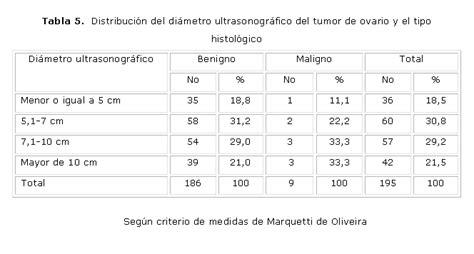 Correlación ultrasonográfica e histopatológica de los ...