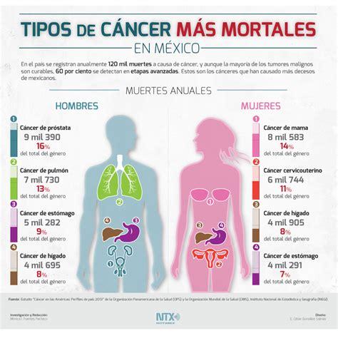 Correr es Mas Salud: Tipos de Cáncer mas Mortales