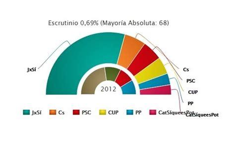 CORRESPONDENCIA: Barcelona para a Artur Mas y Rajoy: Cs y ...