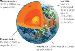 Corteza terrestre - EcuRed