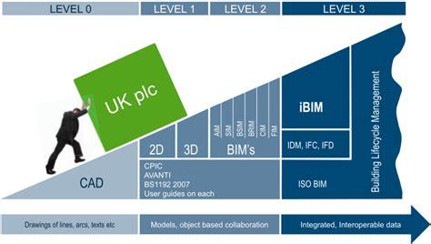 Cos è il BIM?   Cadline Software