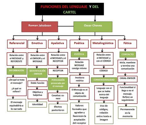 Cosmovisión: Funciones del Lenguaje -Jakobson y Noberto Chavez