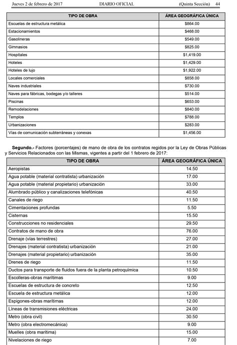 Costo de mano de obra en construcción  MX  | Arcus Global