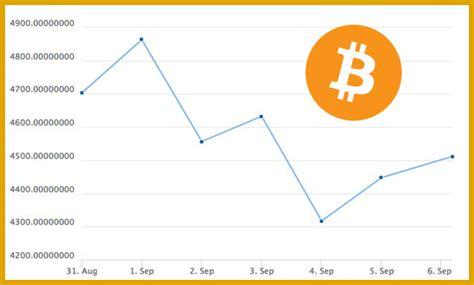 Cotizacion De Bitcoin Euro   prestamos personales icbc ...