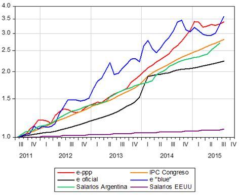 Cotizacion del dolar argentino   durdgereport685.web.fc2.com