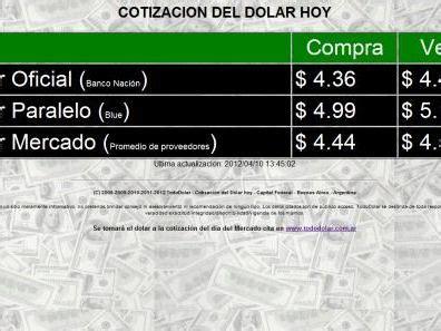 Cotización del Dolar Paralelo o Blue - Argentina ...