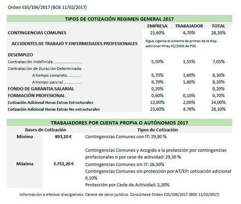 Cotizaciones a la Seguridad Social 2017 | Laboral 2018 ...