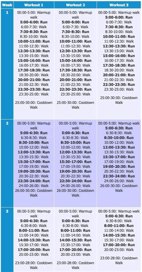 Couch to 5K treadmill plan weeks 1-3. Link to full version ...