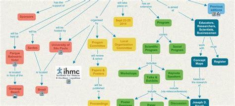 Crea esquemas y mapas conceptuales con CmapTools