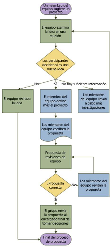 Crear un diagrama de flujo básico   Visio