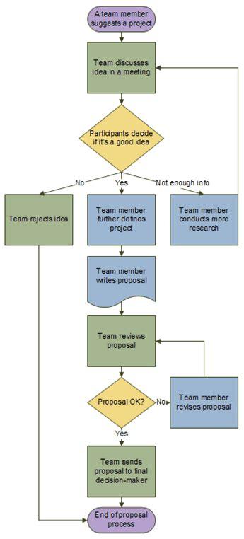 Create a basic flowchart - Office Support
