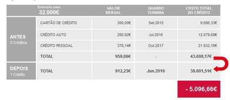 Crédito consolidado COFIDIS - Consolidar créditos num só