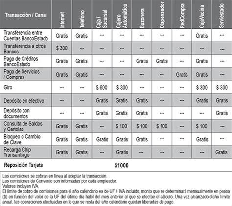 Credito Hipotecario 100 Financiamiento Banco Estado