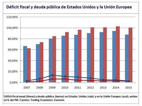 Crisis y desarrollo capitalista, finanzas, bonos ...