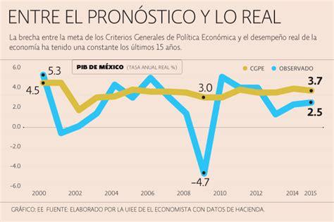 Criterios de política económica deben ser más reales - IMCP