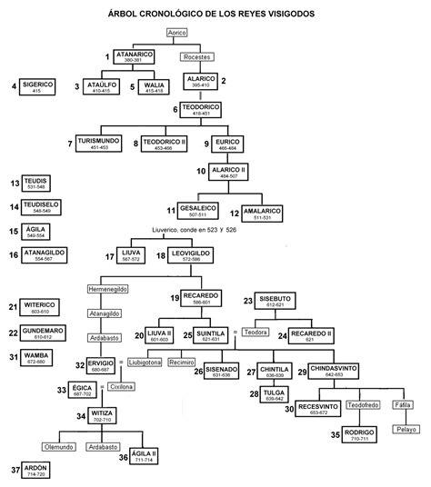 Cronologia de los reyes visigodos   El Reino Visigodo de ...