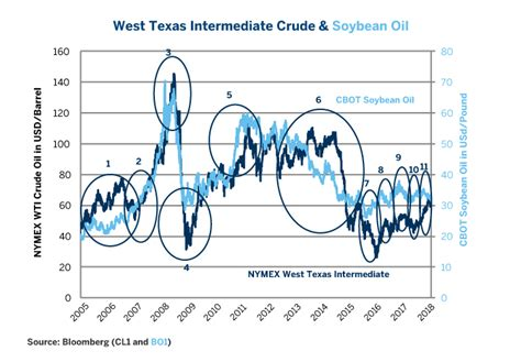 Crude Oil's Next Move? Clues from Soybean Oil - CME Group