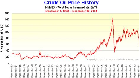 Crude Price: Oil Crude Price Chart