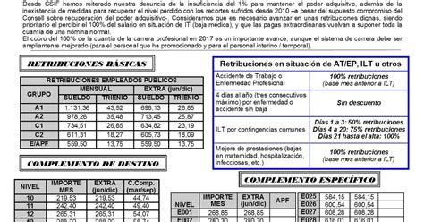 CSIF Autonómicas GVA: Tablas retributivas 2017