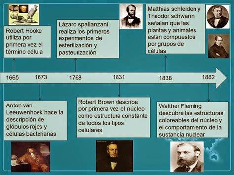 CTA PARA EL AULA: HISTORIA DE LA BIOLOGIA