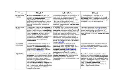 cuadro comparativo de diferentes características de las ...