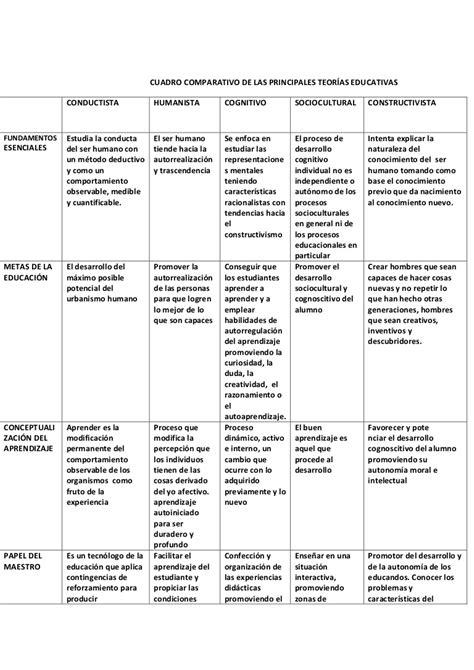 Cuadro comparativo de las principales teorías educativas