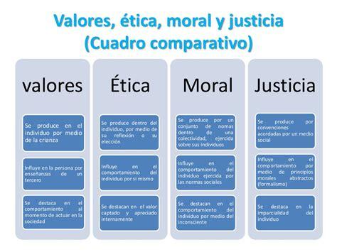 cuadro comparativo de los valores, etica, moral y justicia
