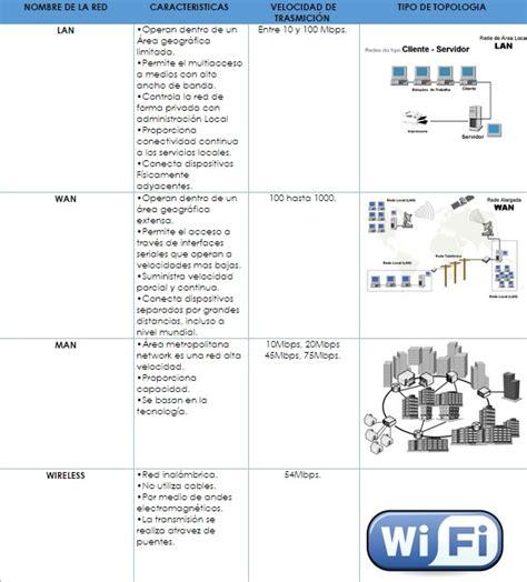 Cuadro comparativo de tipos de redes - Página web de ...