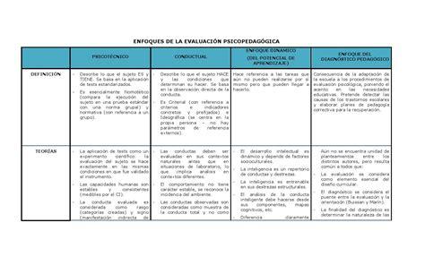 Cuadro comparativo Enfoques Evaluacion Psicopedagogica by ...