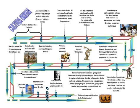 Cuadro comparativo entre la cultura Griega y Romana ...