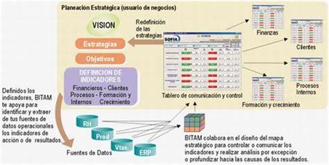 Cuadro de Mando Integral  CMI   Balanced Scorecard   BSC ...