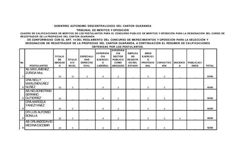 CUADRO DE POSTULANTES REGISTRADOR DE LA PROPIEDAD by ...