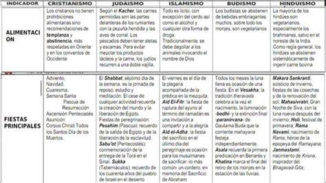 Cuadros comparativos de las principales religiones del ...