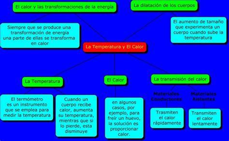Cuadros comparativos entre calor y temperatura | Cuadro ...